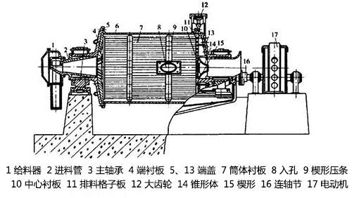 煤磨机结构图
